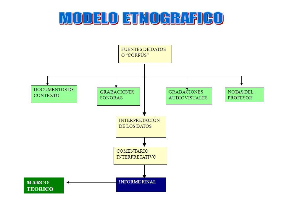 MARCO TEORICO INVESTIGACIONCLASEPEDAGOGICO DISEÑO DE ACTIVIDADES NIVELES DE COMPRENSION OBSERVACION Y RECOLECCION  PROFESOR TITULAR  PROFESOR TITULAR Y OBSERVADOR PARTICIPANTE  PROFESOR TITULAR Y PARTICIPANTE OBSERVADOR CAMBIOS A NIVEL ACTITUDINAL Y COGNITIVO MODELO DIDACTICO FUENTES DE DATOS O CORPUS RESULTADO DEL MODELO DIDACTICO