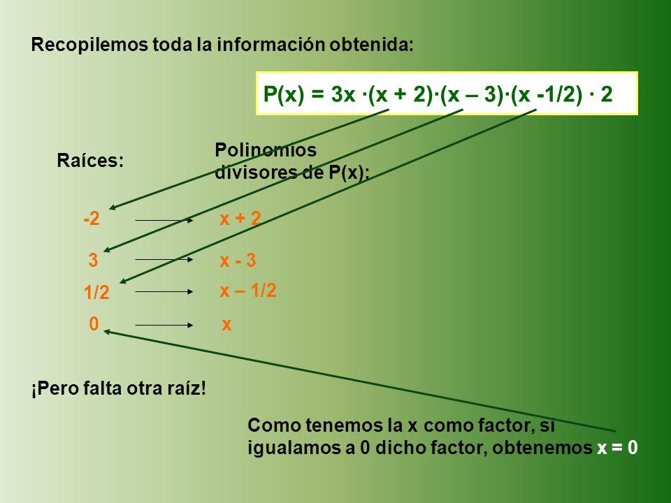 Recopilemos toda la información obtenida: Raíces: Polinomios divisores de P(x): -2 x + 2 3 x - 3 1/2 x – 1/2 ¡Pero falta otra raíz.