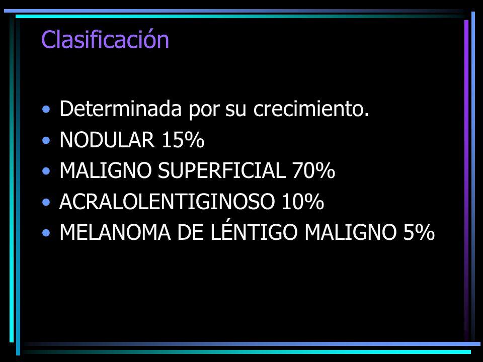 Clasificación Determinada por su crecimiento. NODULAR 15% MALIGNO SUPERFICIAL 70% ACRALOLENTIGINOSO 10% MELANOMA DE LÉNTIGO MALIGNO 5%