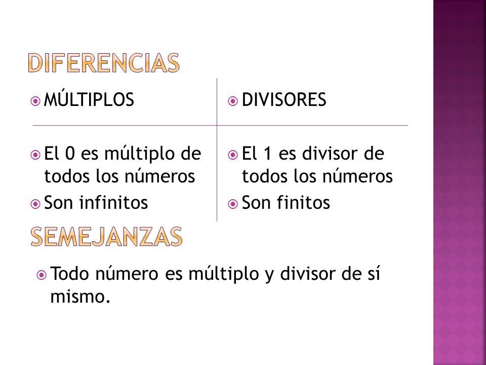  MÚLTIPLOS  El 0 es múltiplo de todos los números  Son infinitos  DIVISORES  El 1 es divisor de todos los números  Son finitos  Todo número es múltiplo y divisor de sí mismo.
