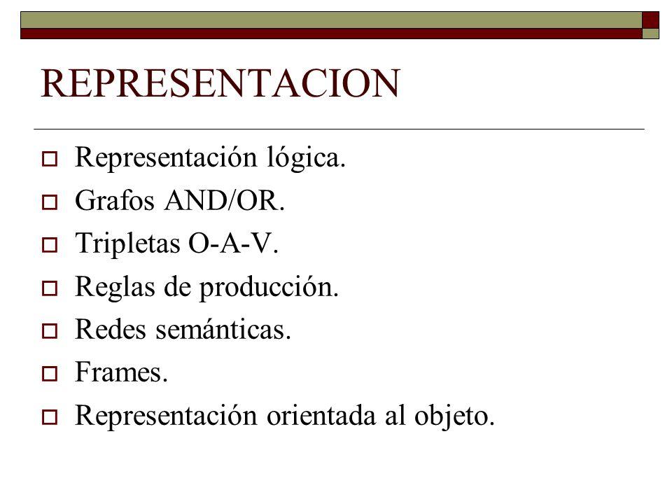 REPRESENTACION  Representación lógica.  Grafos AND/OR.