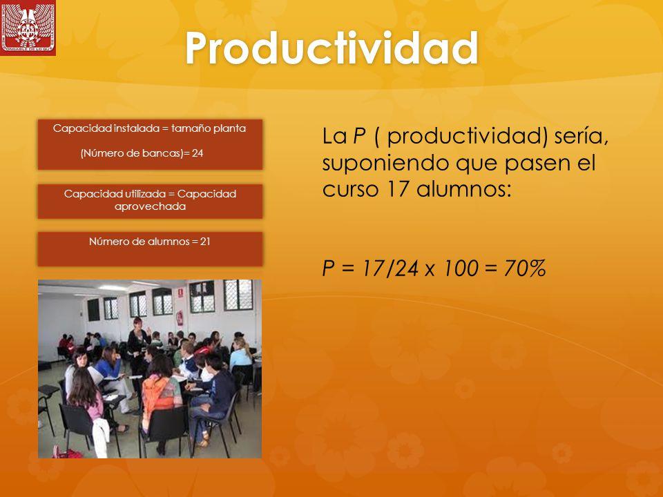 Productividad La P ( productividad) sería, suponiendo que pasen el curso 17 alumnos: P = 17/24 x 100 = 70%
