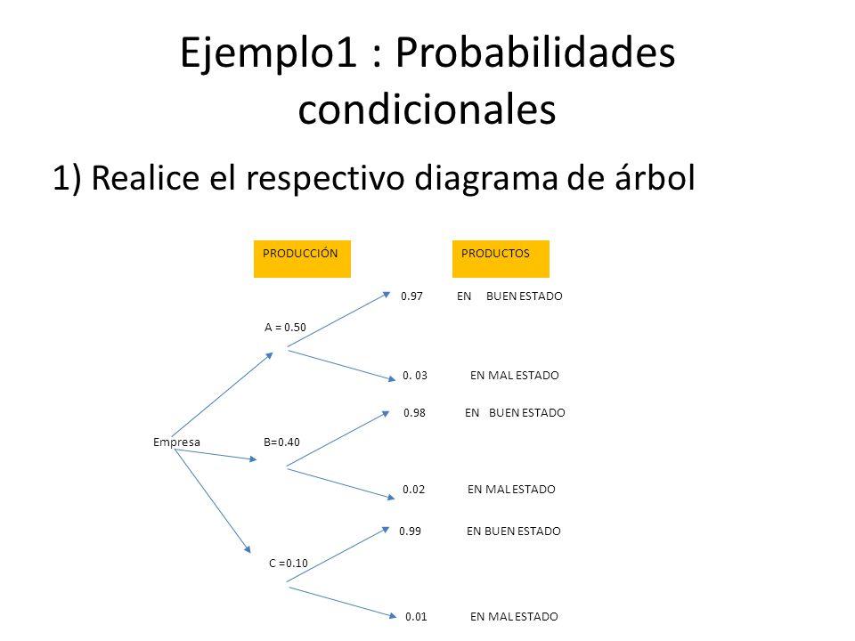 Ejemplo1 : Probabilidades condicionales 1) Realice el respectivo diagrama de árbol A = 0.50 B=0.40 C =0.10 0.97 EN BUEN ESTADO 0.98 EN BUEN ESTADO 0.99 EN BUEN ESTADO 0.