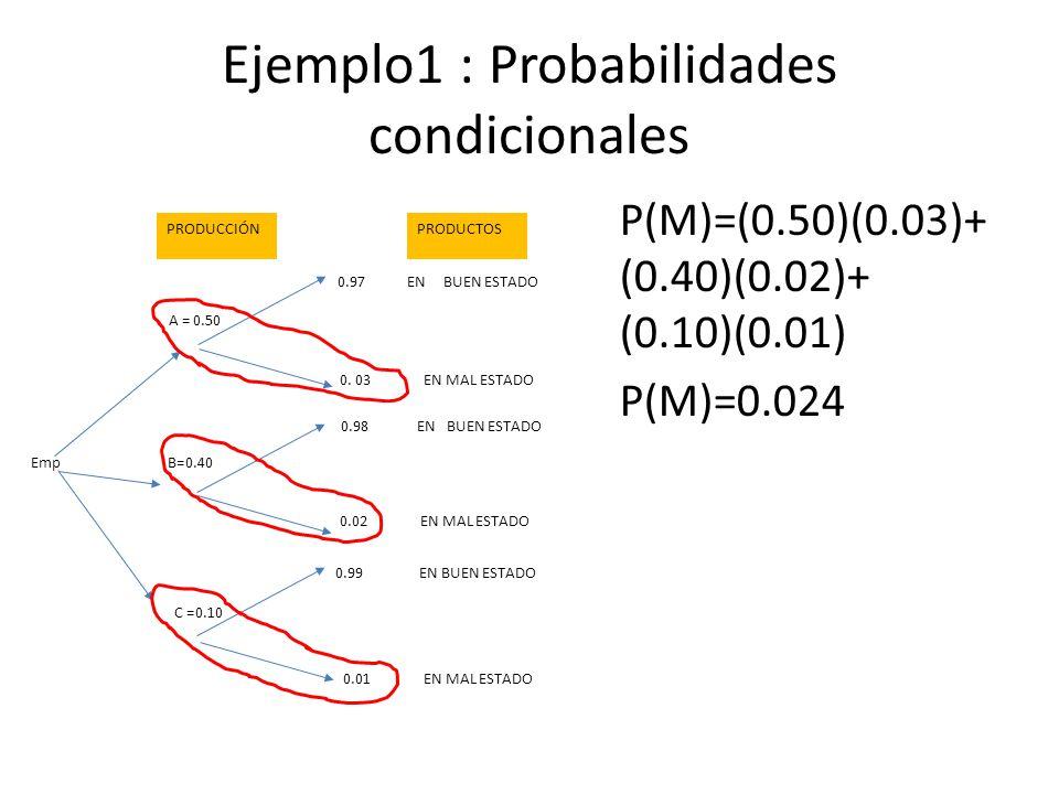 Ejemplo1 : Probabilidades condicionales P(M)=(0.50)(0.03)+ (0.40)(0.02)+ (0.10)(0.01) P(M)=0.024 A = 0.50 B=0.40 C =0.10 0.97 EN BUEN ESTADO 0.98 EN BUEN ESTADO 0.99 EN BUEN ESTADO 0.