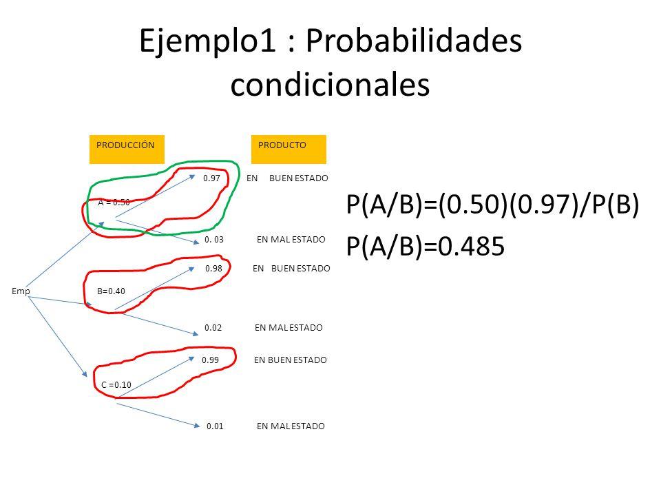 Ejemplo1 : Probabilidades condicionales P(A/B)=(0.50)(0.97)/P(B) P(A/B)=0.485 A = 0.50 B=0.40 C =0.10 0.97 EN BUEN ESTADO 0.98 EN BUEN ESTADO 0.99 EN BUEN ESTADO 0.