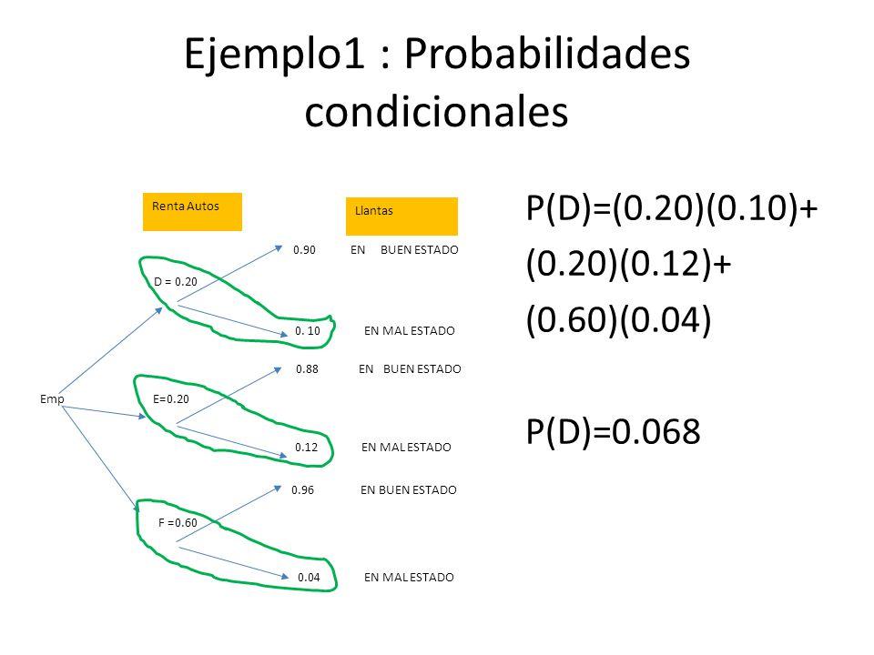 Ejemplo1 : Probabilidades condicionales P(D)=(0.20)(0.10)+ (0.20)(0.12)+ (0.60)(0.04) P(D)=0.068 D = 0.20 E=0.20 F =0.60 0.90 EN BUEN ESTADO 0.88 EN BUEN ESTADO 0.96 EN BUEN ESTADO 0.