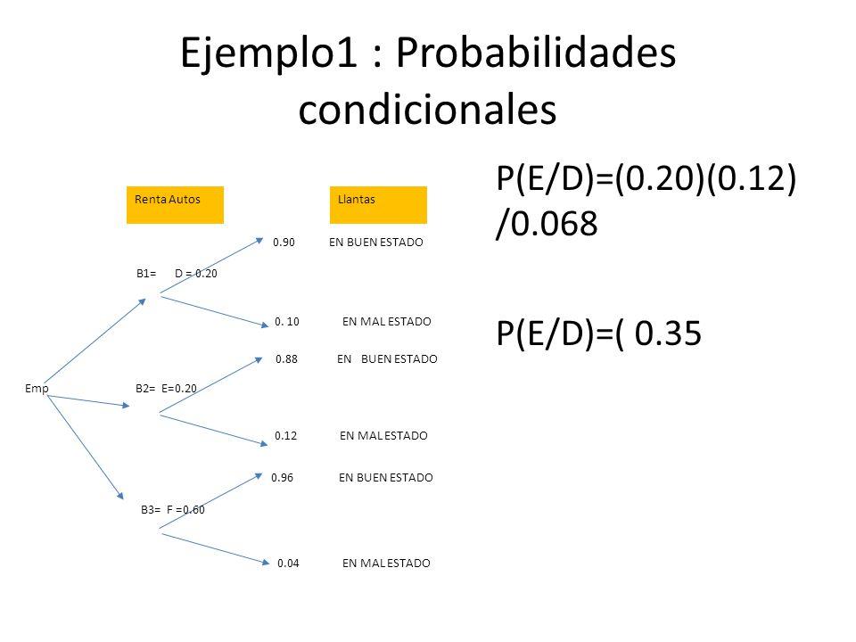 Ejemplo1 : Probabilidades condicionales P(E/D)=(0.20)(0.12) /0.068 P(E/D)=( 0.35 B1= D = 0.20 B2= E=0.20 B3= F =0.60 0.90 EN BUEN ESTADO 0.88 EN BUEN ESTADO 0.96 EN BUEN ESTADO 0.
