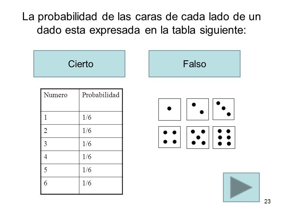 La fracción a la Izquierda significa 10% CiertoFalso 22 =.10