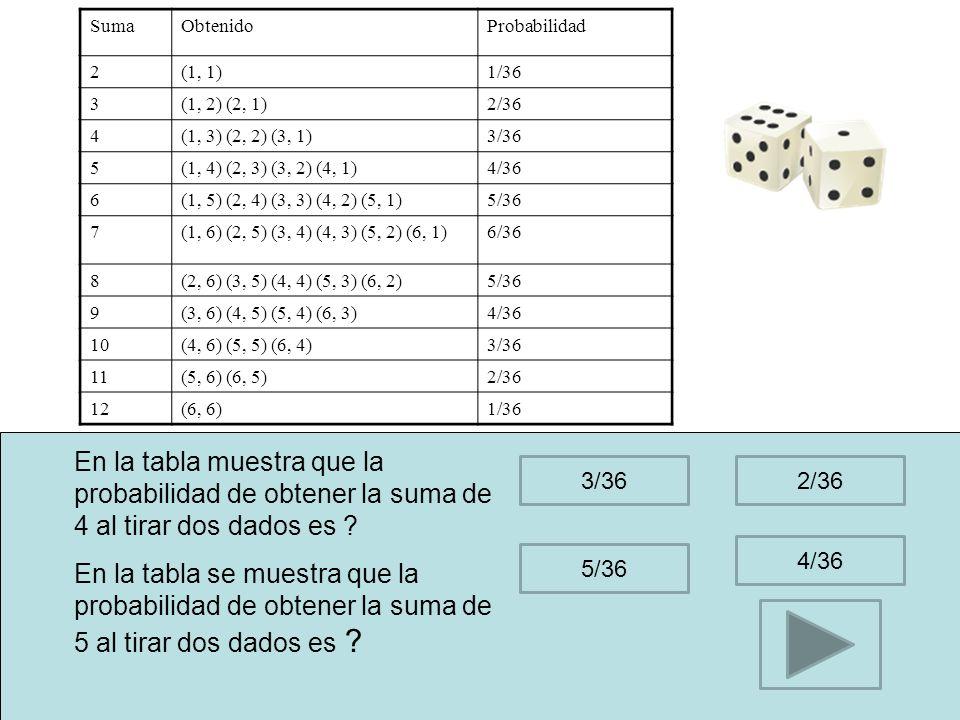 La bola amarilla tuvo menos eventos P de.02 < P.2P de.01 > P.02 La frecuencia relativa total siempre suma 1 P de.01 > P de.1 La bola roja tuvo mas eventos De la siguiente tabla seleccione todas las que sean correctas.