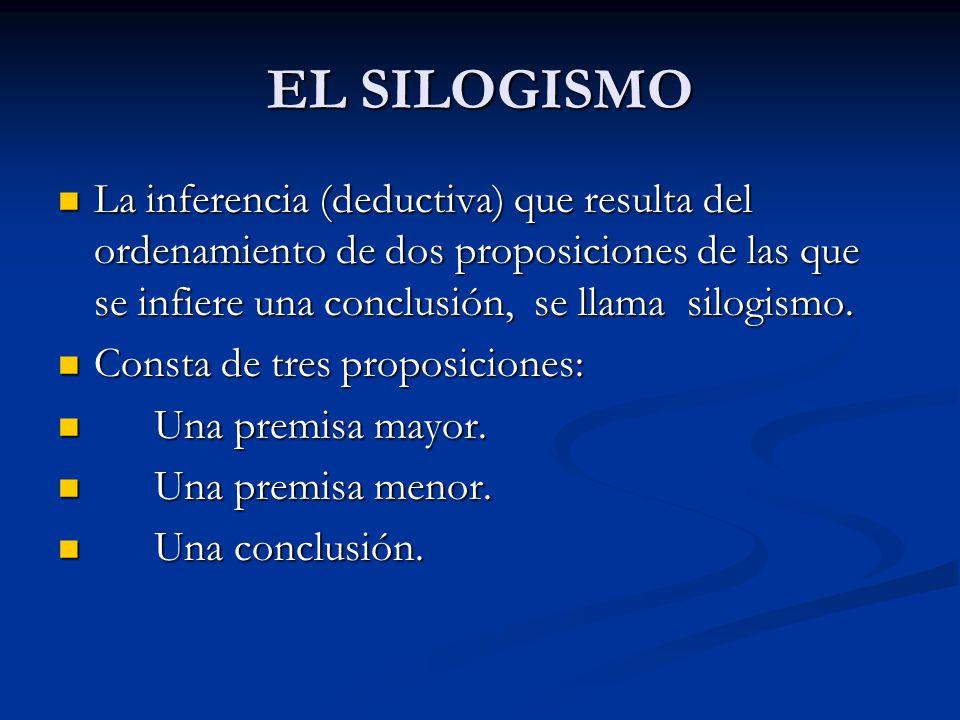 EL SILOGISMO La inferencia (deductiva) que resulta del ordenamiento de dos proposiciones de las que se infiere una conclusión, se llama silogismo. La