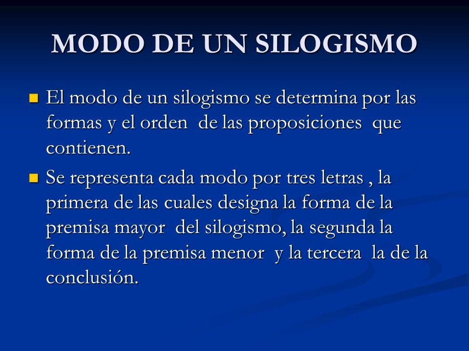 MODO DE UN SILOGISMO El modo de un silogismo se determina por las formas y el orden de las proposiciones que contienen. El modo de un silogismo se det