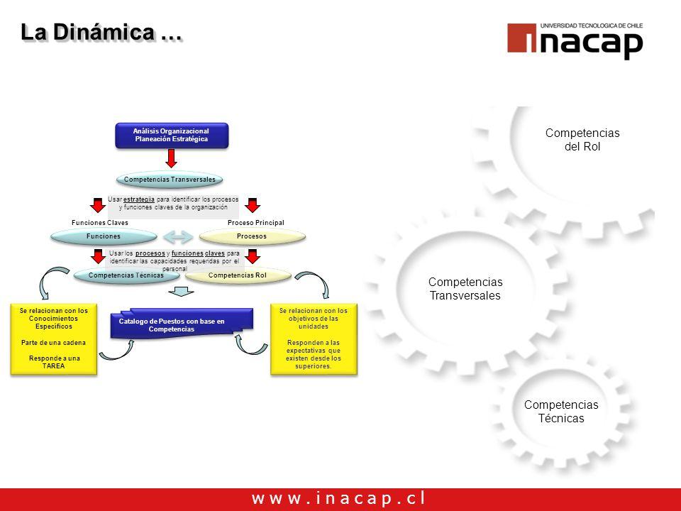 w w w. i n a c a p. c l Competencias Transversales Competencias del Rol Competencias Técnicas Análisis Organizacional Planeación Estratégica Análisis