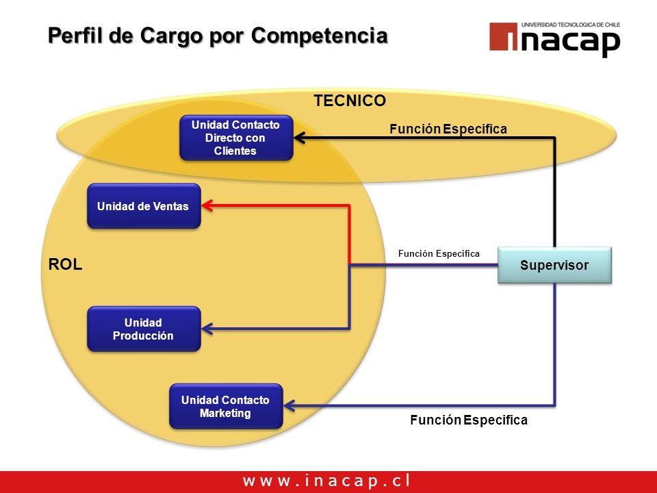 w w w. i n a c a p. c l Perfil de Cargo por Competencia Unidad Contacto Directo con Clientes Unidad de Ventas Unidad Producción Unidad Contacto Market
