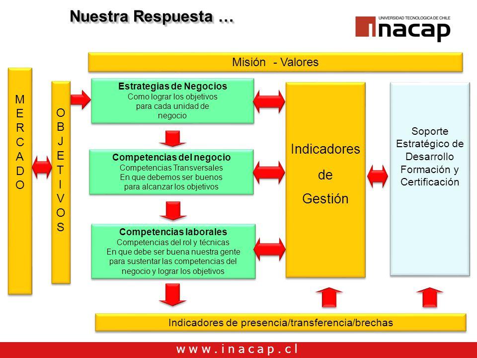 w w w. i n a c a p. c l Nuestra Respuesta … MERCADO MERCADO MERCADO MERCADO Estrategias de Negocios Como lograr los objetivos para cada unidad de nego
