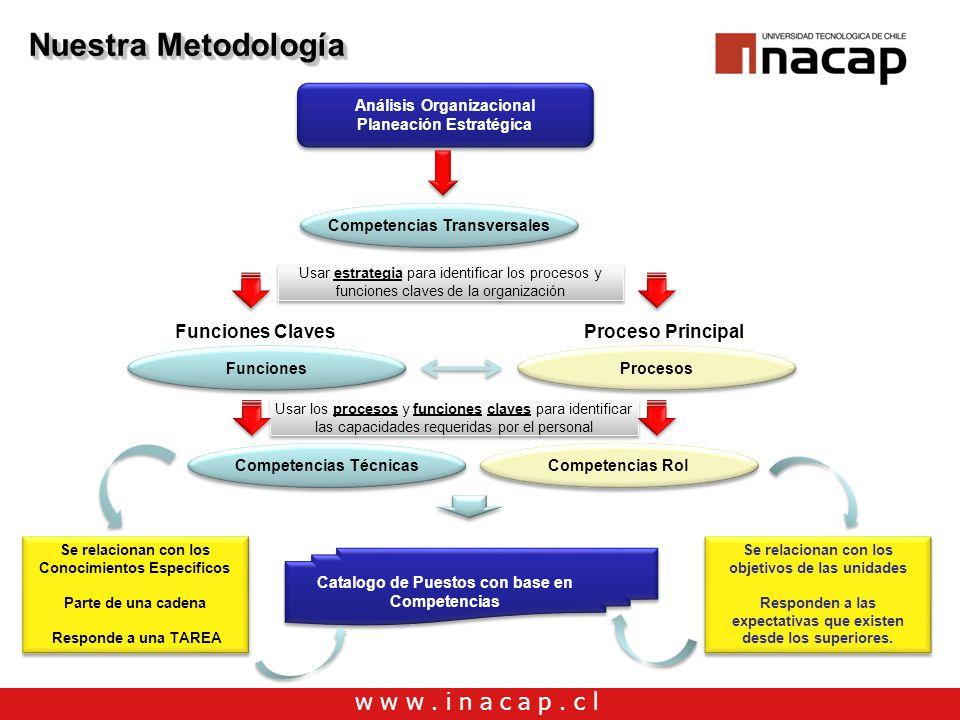 w w w. i n a c a p. c l Nuestra Metodología Análisis Organizacional Planeación Estratégica Análisis Organizacional Planeación Estratégica Funciones Co
