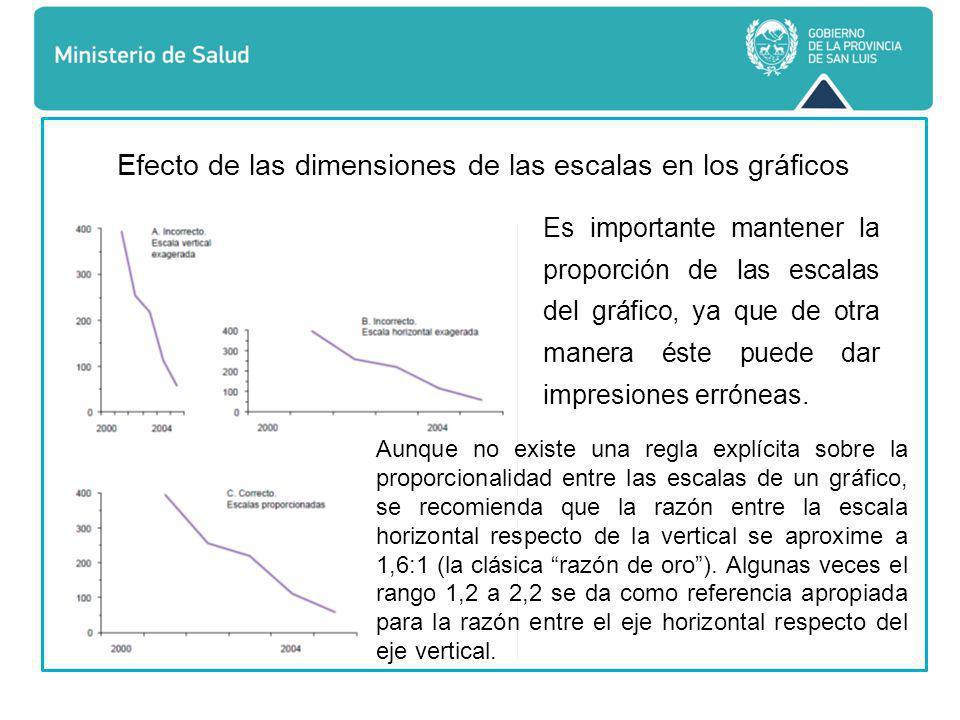 Es importante mantener la proporción de las escalas del gráfico, ya que de otra manera éste puede dar impresiones erróneas.