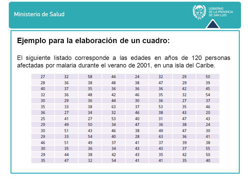 Ejemplo para la elaboración de un cuadro: El siguiente listado corresponde a las edades en años de 120 personas afectadas por malaria durante el verano de 2001, en una isla del Caribe.