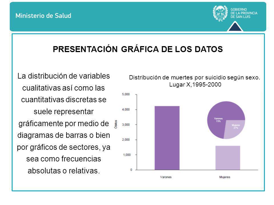 PRESENTACIÓN GRÁFICA DE LOS DATOS Distribución de muertes por suicidio según sexo.