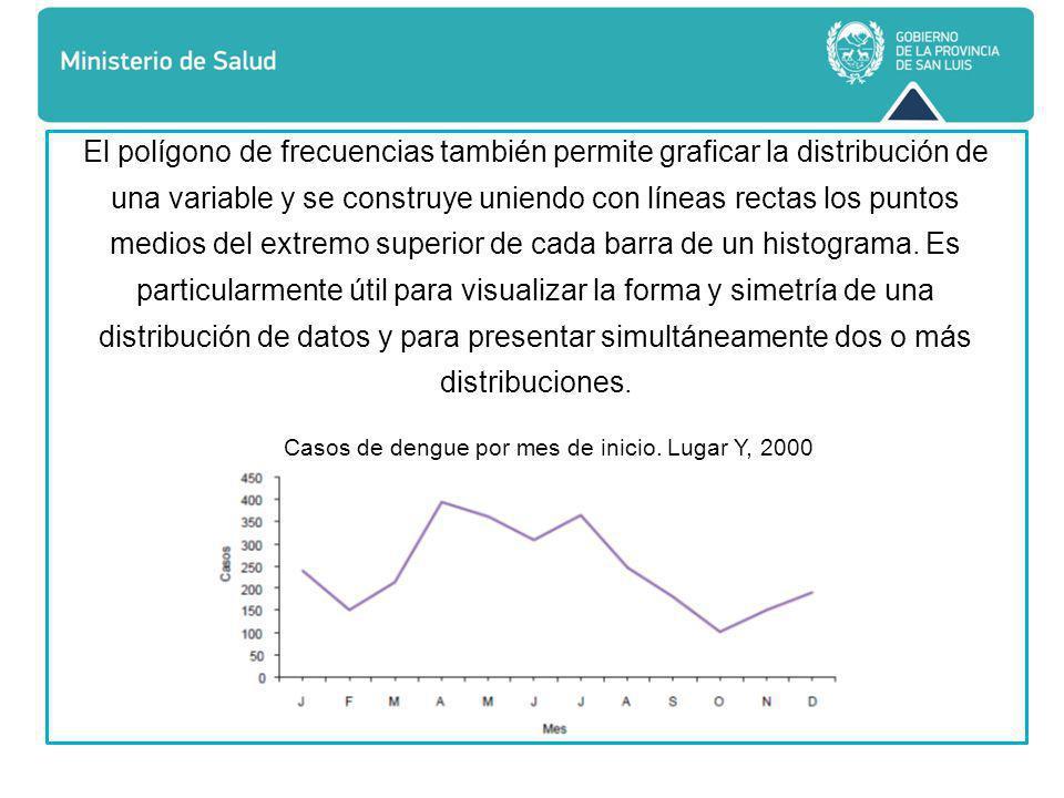 Cada punto de este polígono representa el porcentaje acumulado de casos en cada intervalo de clase y, por tanto, va de cero a 100%.