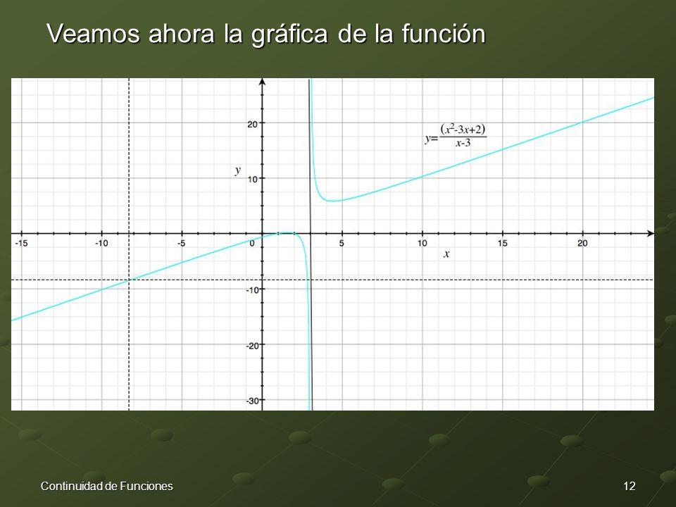 12Continuidad de Funciones Veamos ahora la gráfica de la función
