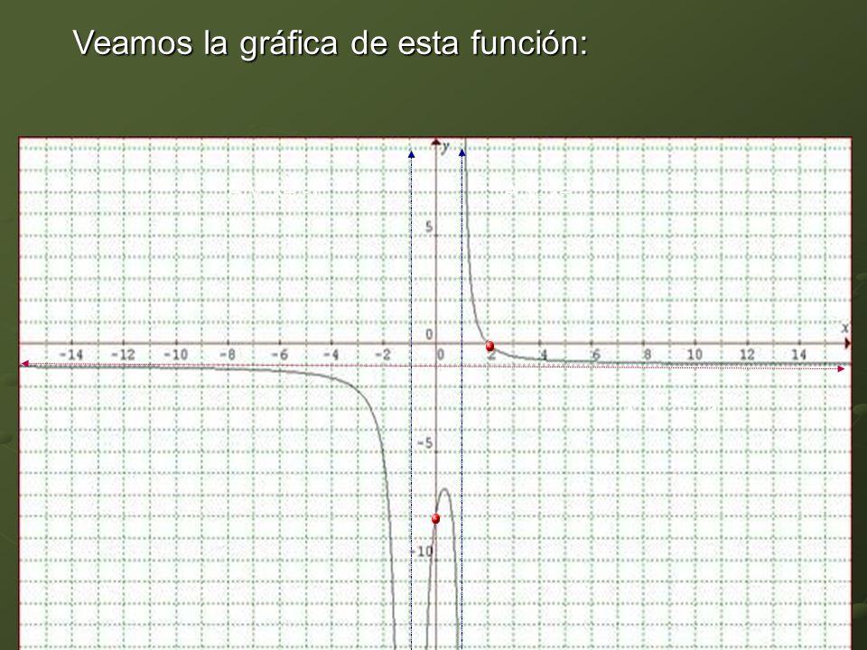 15Continuidad de Funciones A.H. y= -1 A.V. x= 1 A.V. x= -1 Veamos la gráfica de esta función:
