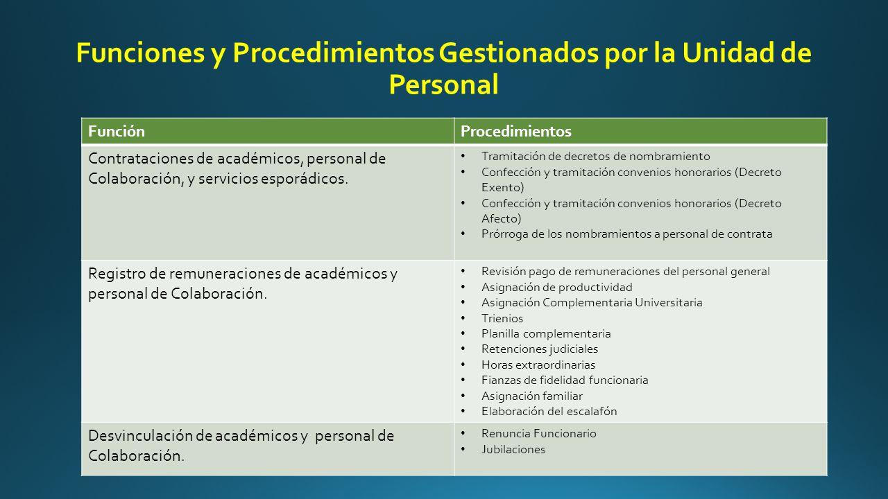 Funciones y Procedimientos Gestionados por la Unidad de Personal FunciónProcedimientos Contrataciones de académicos, personal de Colaboración, y servicios esporádicos.