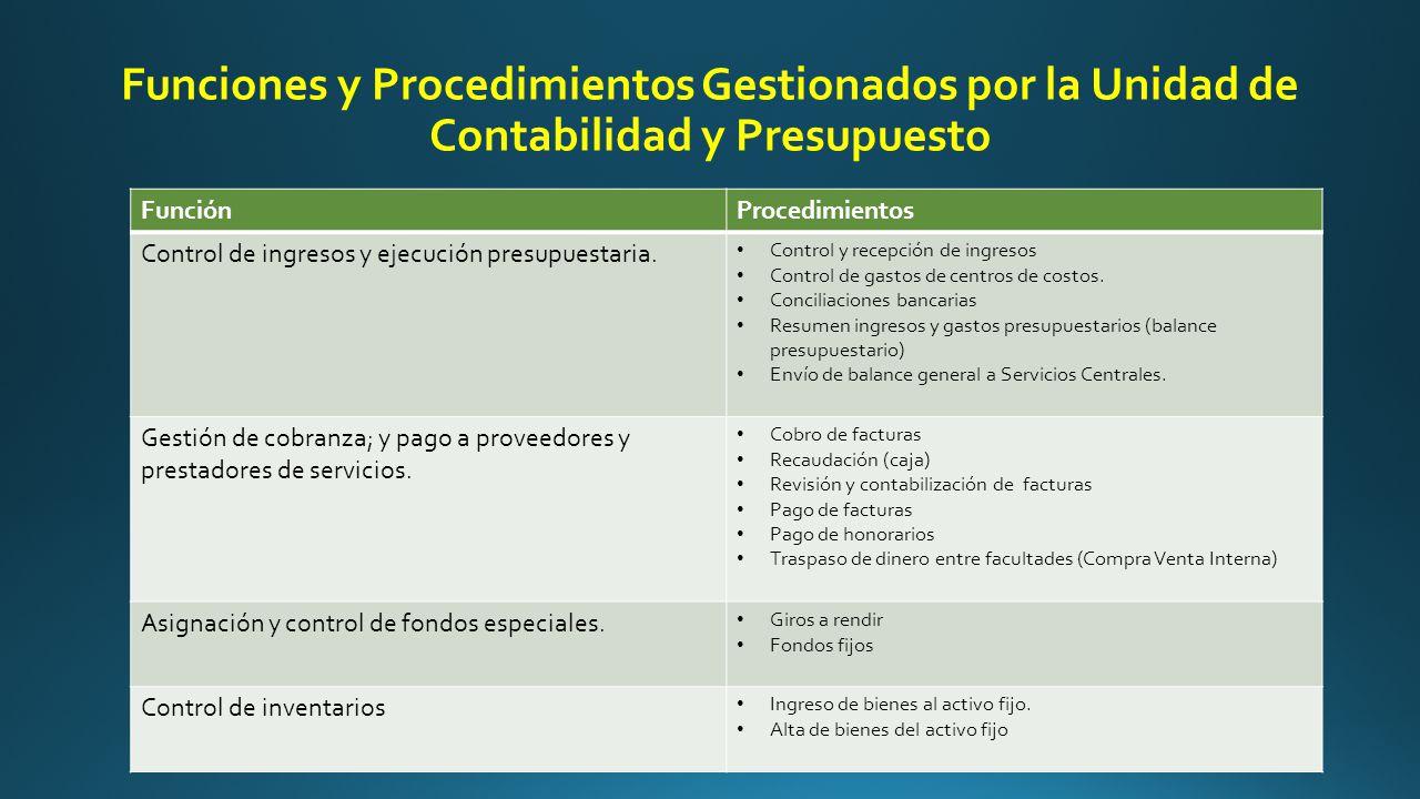 Funciones y Procedimientos Gestionados por la Unidad de Contabilidad y Presupuesto FunciónProcedimientos Control de ingresos y ejecución presupuestaria.