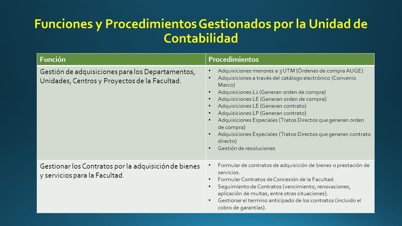 Funciones y Procedimientos Gestionados por la Unidad de Contabilidad FunciónProcedimientos Gestión de adquisiciones para los Departamentos, Unidades, Centros y Proyectos de la Facultad.