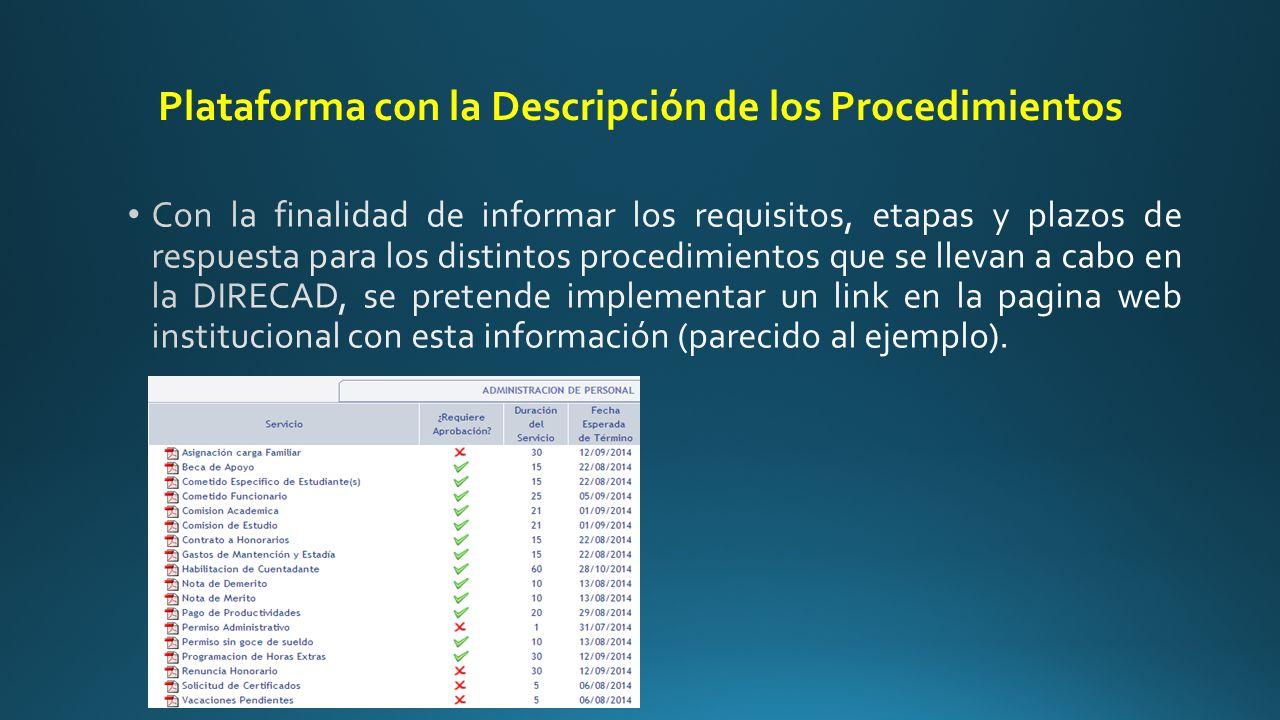 Plataforma con la Descripción de los Procedimientos