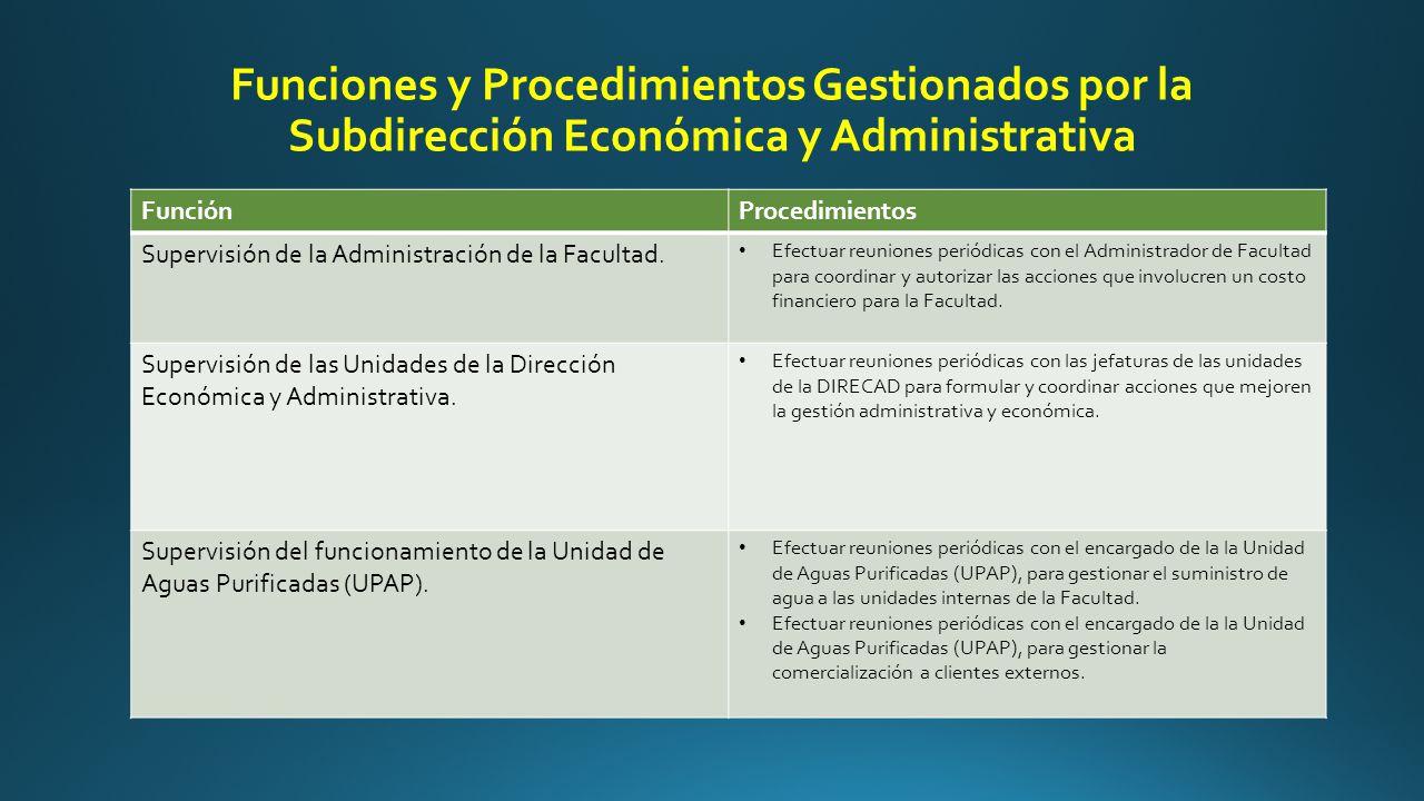 Funciones y Procedimientos Gestionados por la Subdirección Económica y Administrativa FunciónProcedimientos Supervisión de la Administración de la Facultad.