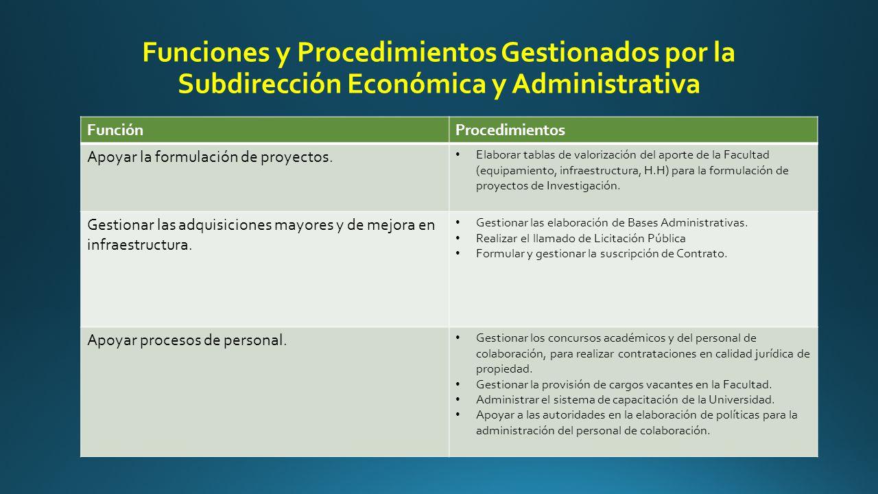 Funciones y Procedimientos Gestionados por la Subdirección Económica y Administrativa FunciónProcedimientos Apoyar la formulación de proyectos.