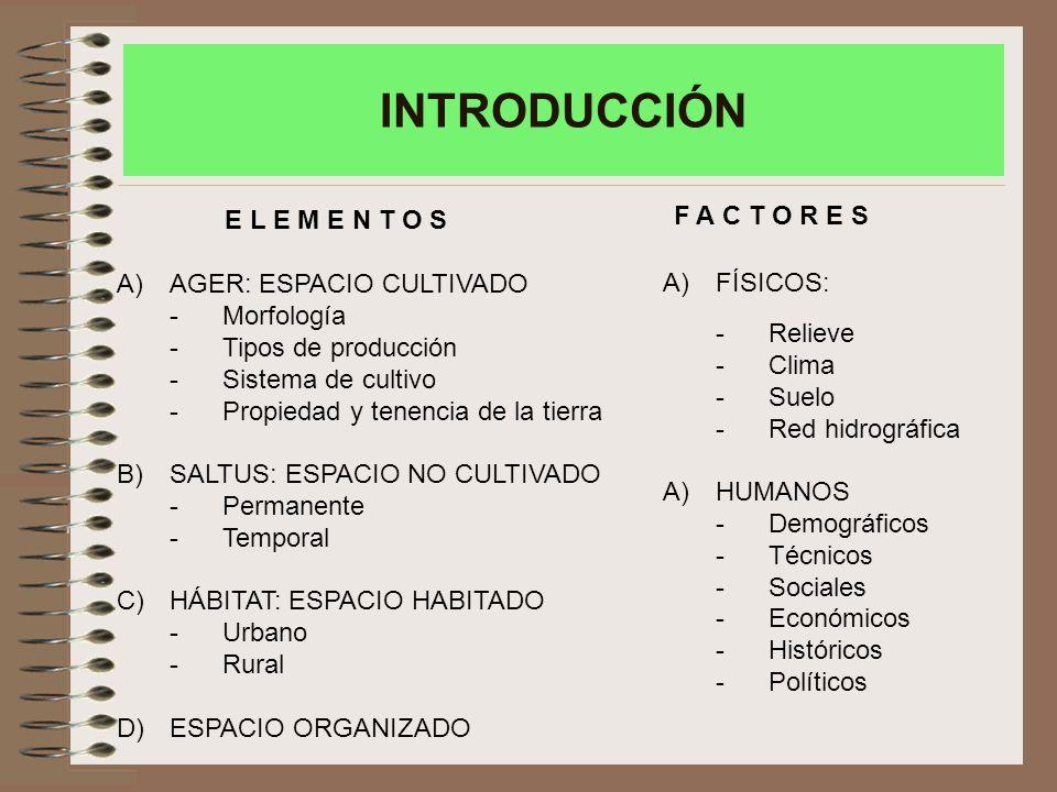 INTRODUCCIÓN A)AGER: ESPACIO CULTIVADO -Morfología -Tipos de producción -Sistema de cultivo -Propiedad y tenencia de la tierra B)SALTUS: ESPACIO NO CULTIVADO -Permanente -Temporal C)HÁBITAT: ESPACIO HABITADO -Urbano -Rural D)ESPACIO ORGANIZADO A)FÍSICOS: -Relieve -Clima -Suelo -Red hidrográfica A)HUMANOS -Demográficos -Técnicos -Sociales -Económicos -Históricos -Políticos E L E M E N T O S F A C T O R E S