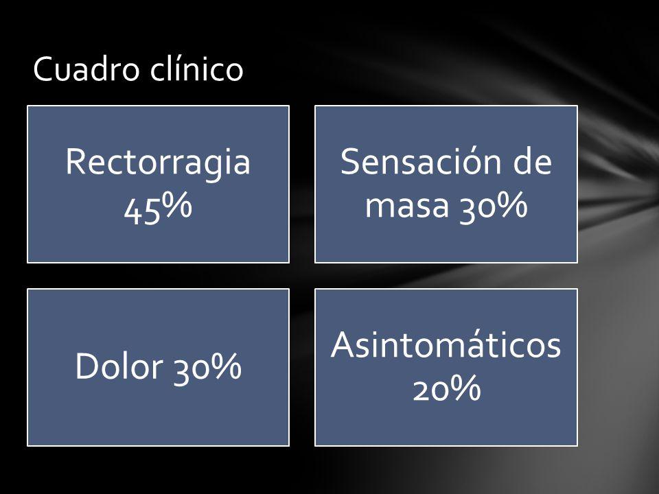 Rectorragia 45% Sensación de masa 30% Dolor 30% Asintomáticos 20% Cuadro clínico