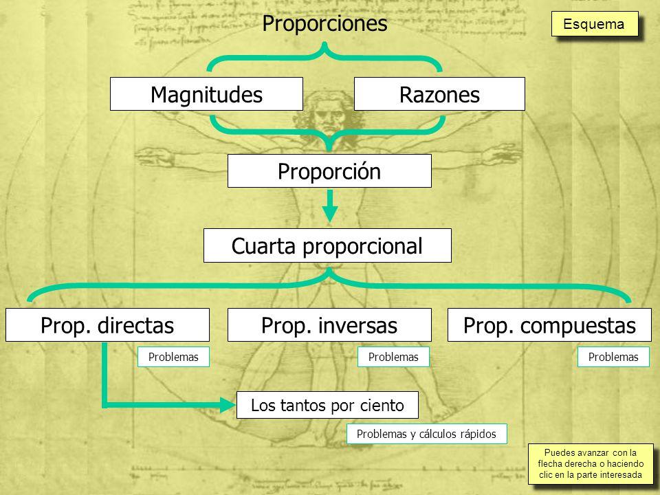 MagnitudesRazones Proporción Cuarta proporcional Prop.