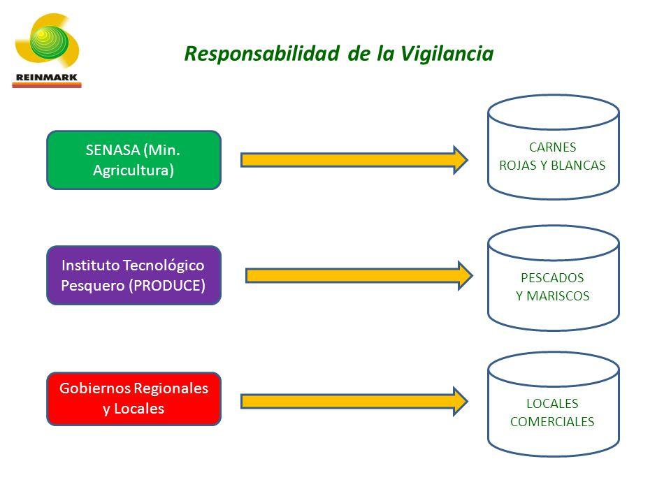 Responsabilidad de la Vigilancia PESCADOS Y MARISCOS CARNES ROJAS Y BLANCAS LOCALES COMERCIALES Instituto Tecnológico Pesquero (PRODUCE) SENASA (Min.