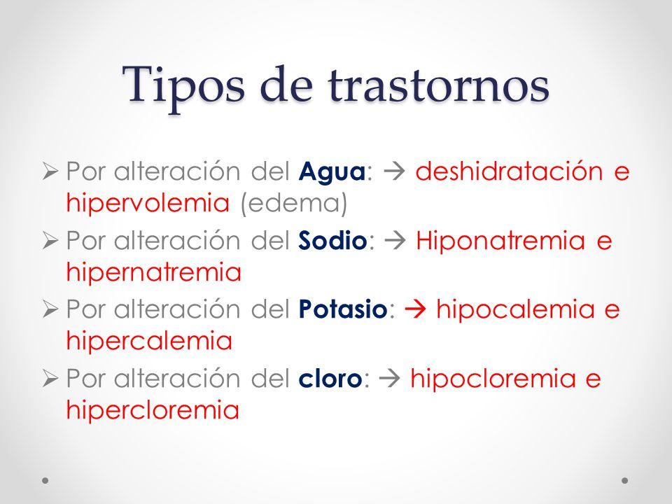 Tipos de trastornos  Por alteración del Agua :  deshidratación e hipervolemia (edema)  Por alteración del Sodio :  Hiponatremia e hipernatremia  Por alteración del Potasio :  hipocalemia e hipercalemia  Por alteración del cloro :  hipocloremia e hipercloremia