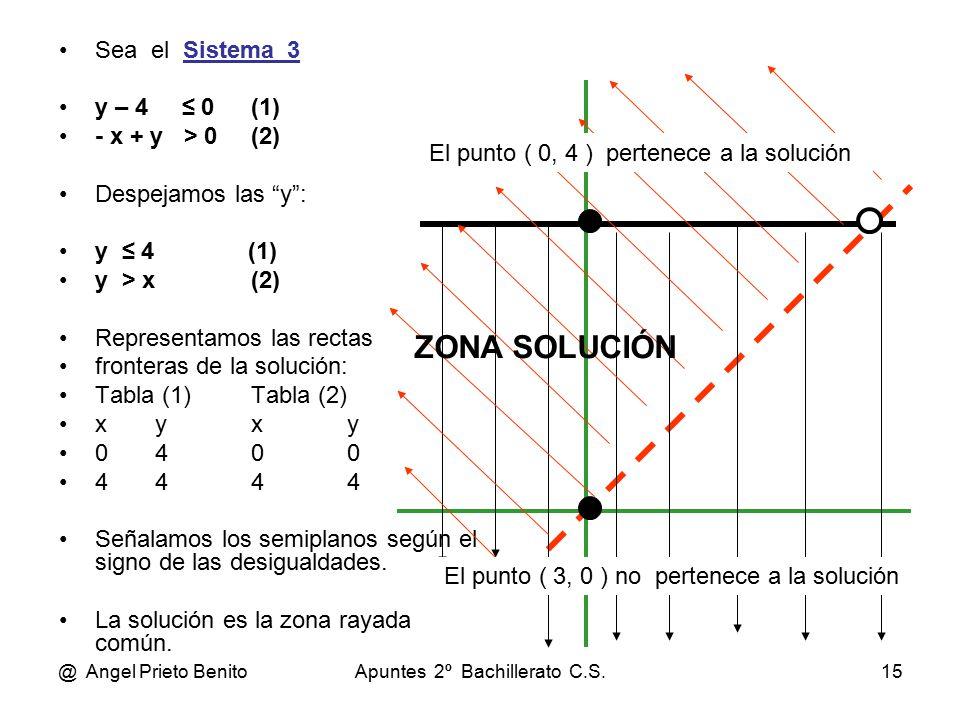 @ Angel Prieto BenitoApuntes 2º Bachillerato C.S.15 Sea el Sistema_3 y – 4 ≤ 0(1) - x + y > 0(2) Despejamos las y : y ≤ 4 (1) y > x(2) Representamos las rectas fronteras de la solución: Tabla (1)Tabla (2) xyxy 0400 4444 Señalamos los semiplanos según el signo de las desigualdades.