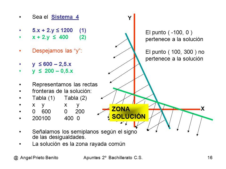 @ Angel Prieto BenitoApuntes 2º Bachillerato C.S.16 Sea el Sistema_4 5.x + 2.y ≤ 1200 (1) x + 2.y ≤ 400 (2) Despejamos las y : y ≤ 600 – 2,5.x y ≤ 200 – 0,5.x Representamos las rectas fronteras de la solución: Tabla (1)Tabla (2) xyx y 06000 200 200100400 0 Señalamos los semiplanos según el signo de las desigualdades.