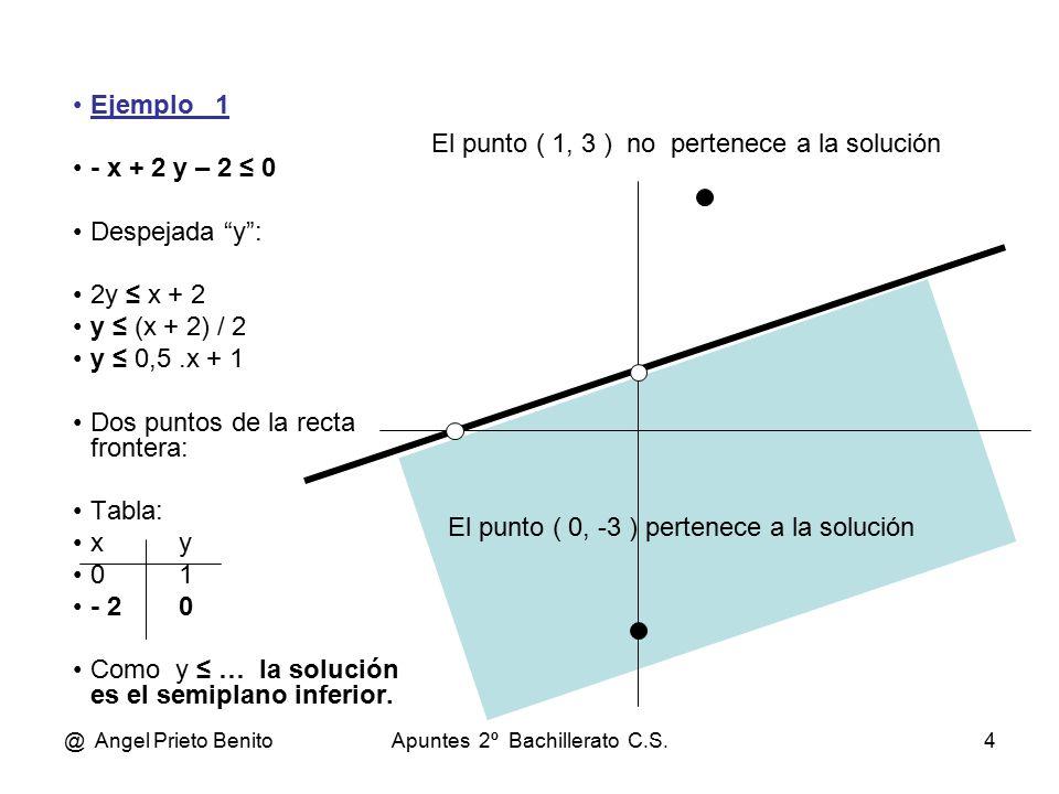 @ Angel Prieto BenitoApuntes 2º Bachillerato C.S.4 Ejemplo 1 - x + 2 y – 2 ≤ 0 Despejada y : 2y ≤ x + 2 y ≤ (x + 2) / 2 y ≤ 0,5.x + 1 Dos puntos de la recta frontera: Tabla: xy 01 - 20 Como y ≤ … la solución es el semiplano inferior.