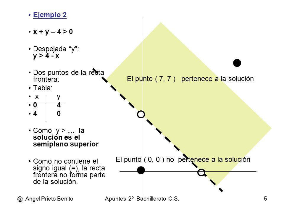 @ Angel Prieto BenitoApuntes 2º Bachillerato C.S.5 Ejemplo 2 x + y – 4 > 0 Despejada y : y > 4 - x Dos puntos de la recta frontera: Tabla: xy 04 40 Como y > … la solución es el semiplano superior Como no contiene el signo igual (=), la recta frontera no forma parte de la solución.