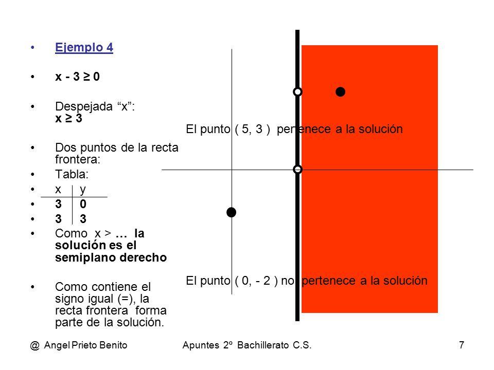 @ Angel Prieto BenitoApuntes 2º Bachillerato C.S.7 Ejemplo 4 x - 3 ≥ 0 Despejada x : x ≥ 3 Dos puntos de la recta frontera: Tabla: xy 30 33 Como x > … la solución es el semiplano derecho Como contiene el signo igual (=), la recta frontera forma parte de la solución.