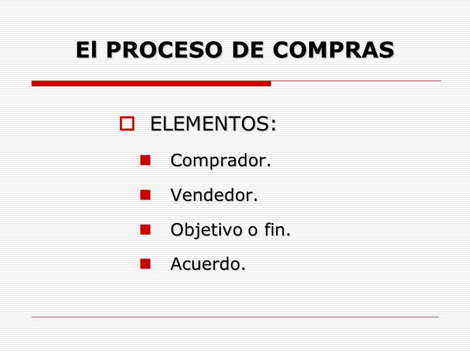 El PROCESO DE COMPRAS  CONVENIO: Es el contrato legal, referente a la compra- venta de un producto, así como las condicones de adquisición y pago.