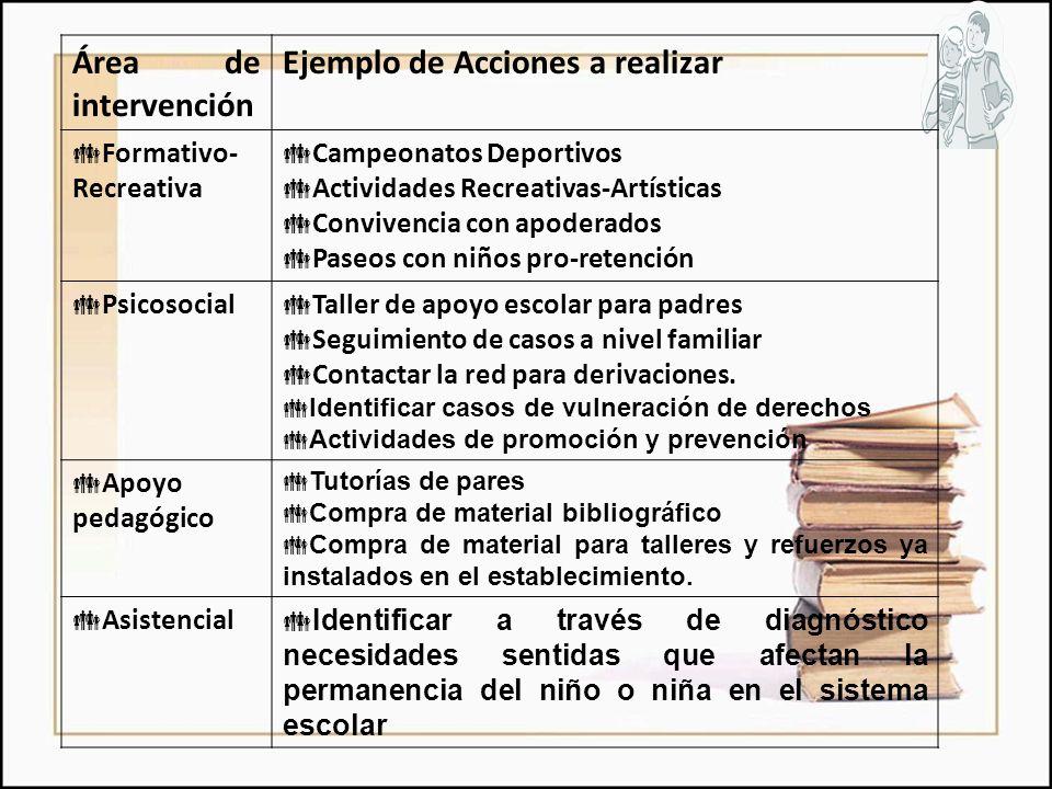 Área de intervención Ejemplo de Acciones a realizar  Formativo- Recreativa  Campeonatos Deportivos  Actividades Recreativas-Artísticas  Convivenci