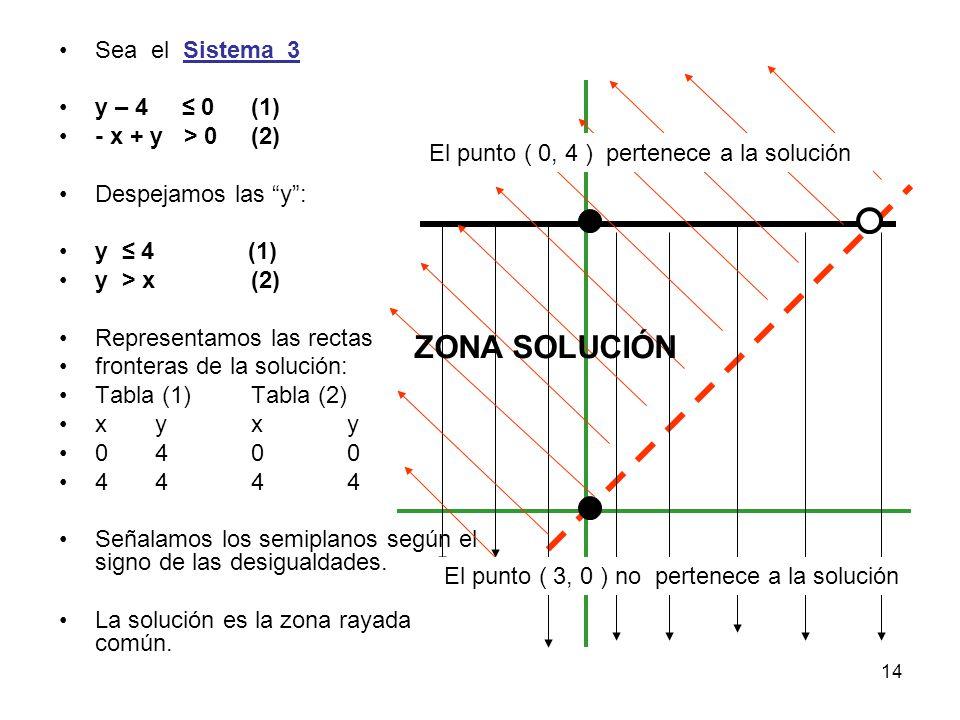 14 Sea el Sistema_3 y – 4 ≤ 0(1) - x + y > 0(2) Despejamos las y : y ≤ 4 (1) y > x(2) Representamos las rectas fronteras de la solución: Tabla (1)Tabla (2) xyxy 0400 4444 Señalamos los semiplanos según el signo de las desigualdades.