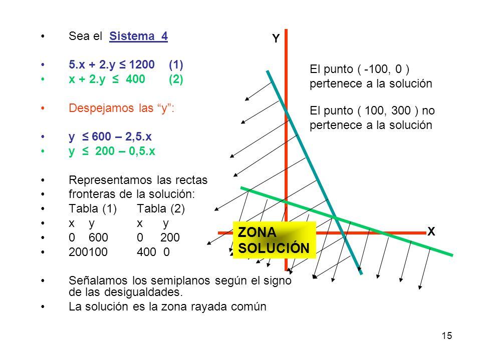15 Sea el Sistema_4 5.x + 2.y ≤ 1200 (1) x + 2.y ≤ 400 (2) Despejamos las y : y ≤ 600 – 2,5.x y ≤ 200 – 0,5.x Representamos las rectas fronteras de la solución: Tabla (1)Tabla (2) xyx y 06000 200 200100400 0 Señalamos los semiplanos según el signo de las desigualdades.