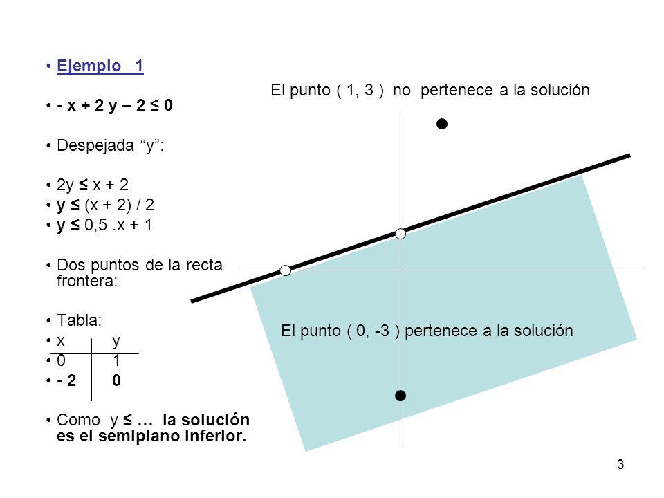 3 Ejemplo 1 - x + 2 y – 2 ≤ 0 Despejada y : 2y ≤ x + 2 y ≤ (x + 2) / 2 y ≤ 0,5.x + 1 Dos puntos de la recta frontera: Tabla: xy 01 - 20 Como y ≤ … la solución es el semiplano inferior.