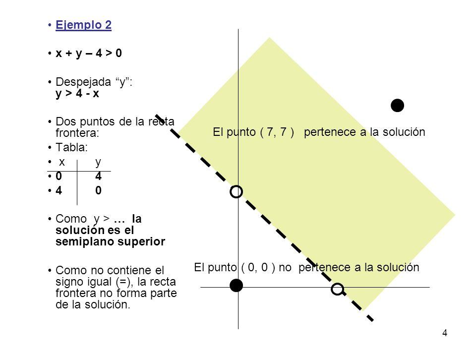 4 Ejemplo 2 x + y – 4 > 0 Despejada y : y > 4 - x Dos puntos de la recta frontera: Tabla: xy 04 40 Como y > … la solución es el semiplano superior Como no contiene el signo igual (=), la recta frontera no forma parte de la solución.