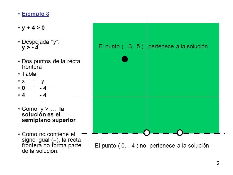 """5 Ejemplo 3 y + 4 > 0 Despejada """"y"""": y > - 4 Dos puntos de la recta frontera Tabla: xy 0 - 4 4 - 4 Como y > … la solución es el semiplano superior Com"""