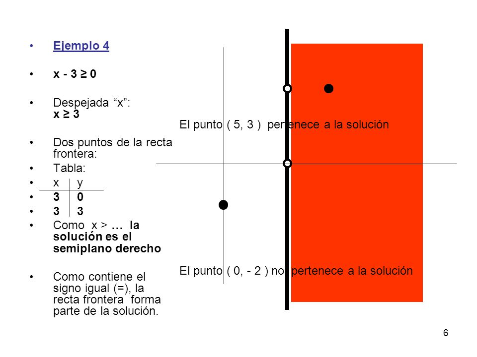 6 Ejemplo 4 x - 3 ≥ 0 Despejada x : x ≥ 3 Dos puntos de la recta frontera: Tabla: xy 30 33 Como x > … la solución es el semiplano derecho Como contiene el signo igual (=), la recta frontera forma parte de la solución.