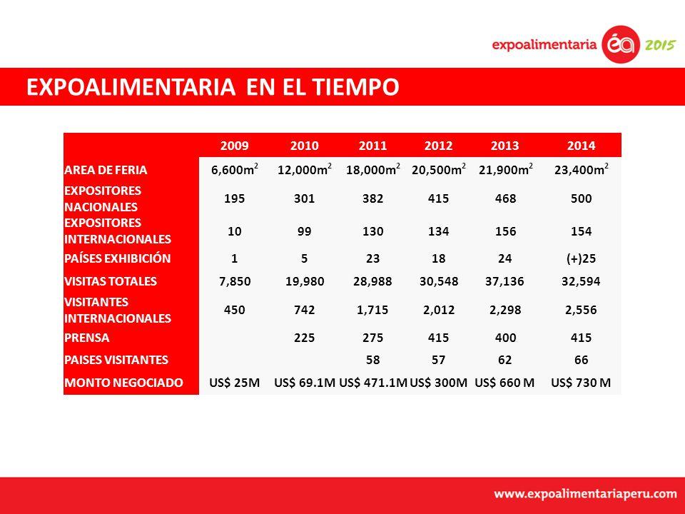 EXPOALIMENTARIA EN EL TIEMPO 200920102011201220132014 AREA DE FERIA6,600m 2 12,000m 2 18,000m 2 20,500m 2 21,900m 2 23,400m 2 EXPOSITORES NACIONALES 195301382415468500 EXPOSITORES INTERNACIONALES 1099130134156154 PAÍSES EXHIBICIÓN15231824(+)25 VISITAS TOTALES7,85019,98028,98830,54837,13632,594 VISITANTES INTERNACIONALES 4507421,7152,0122,2982,556 PRENSA 225275415400415 PAISES VISITANTES 58576266 MONTO NEGOCIADOUS$ 25MUS$ 69.1MUS$ 471.1MUS$ 300MUS$ 660 MUS$ 730 M